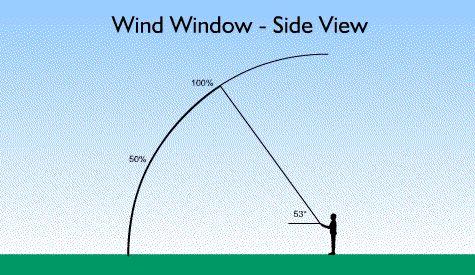 vejo lango maksimali trauka 52-53 laipsniai